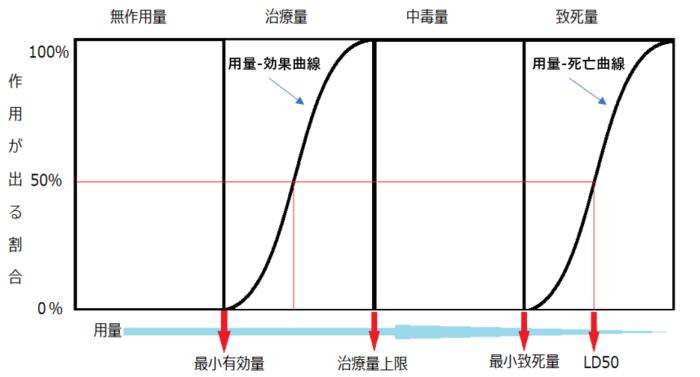 用量反応曲線